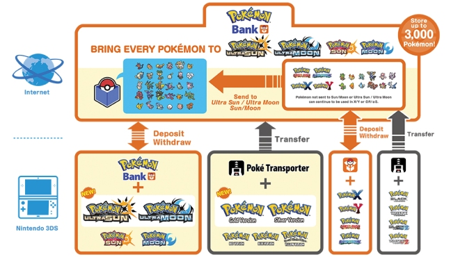 Official details on the new pokmon bank update for pokmon ultra you can use your existing pokmon bank account to transfer pokmon from pokmon gold pokmon silver pokmon red pokmon blue and pokmon yellow to publicscrutiny Image collections