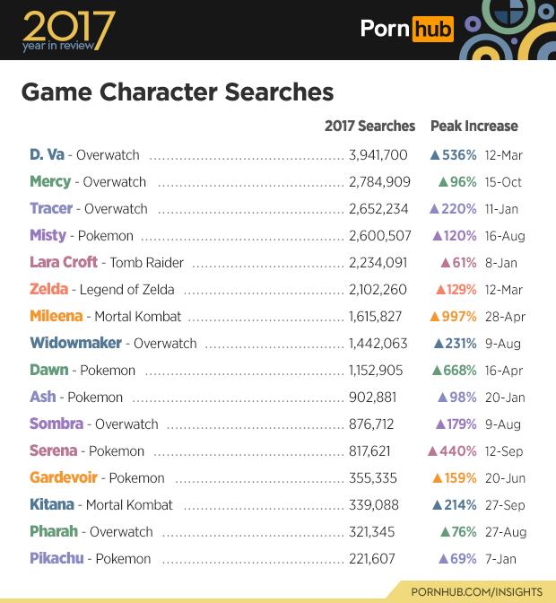 Top ten porn searches