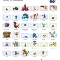 All new Unova Pokémon added to Pokémon GO on January 10, 2020